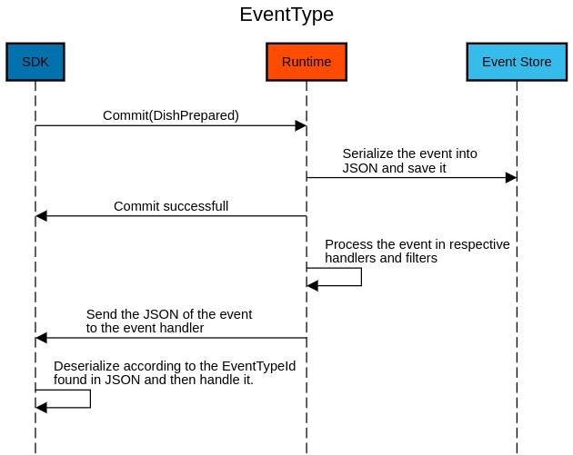 Flow of committing an event type