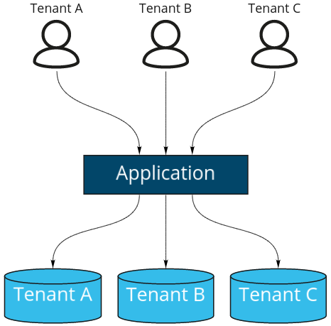 Simple explanation of multi tenancy